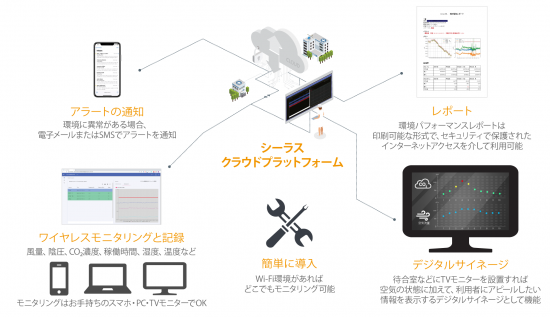 シーラス・クラウドプラットフォーム&デジタルサイネージ